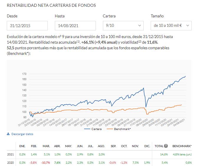 Estadisticas de las carteras de indexa capital-roboadvisor